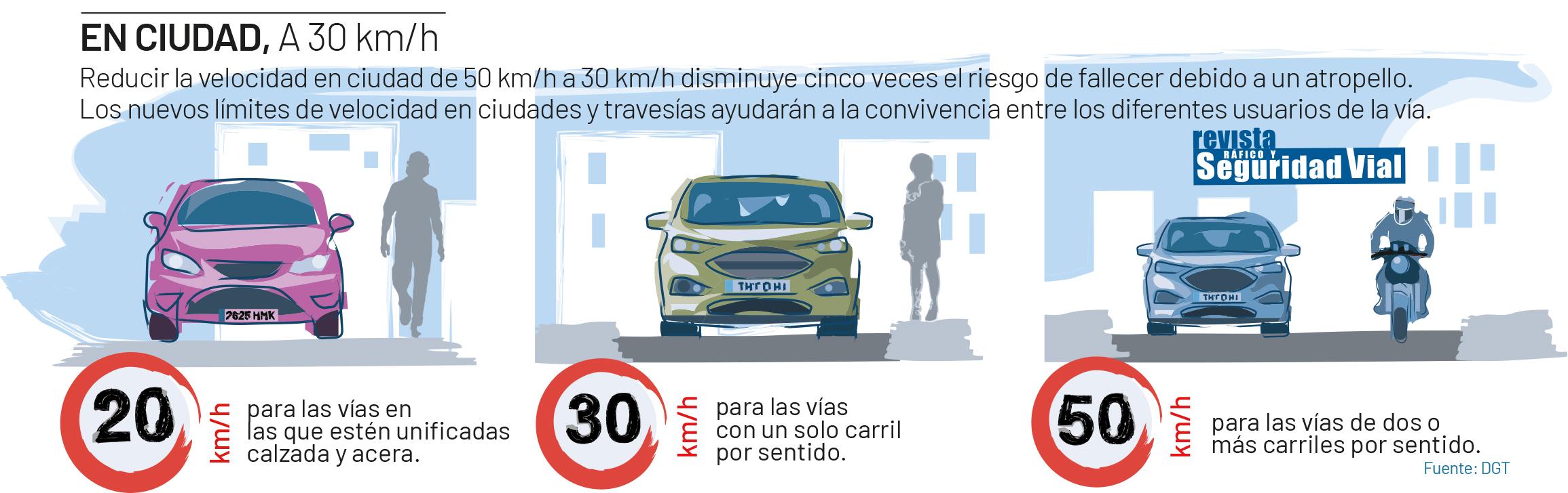 límite de velocidad en la ciudad